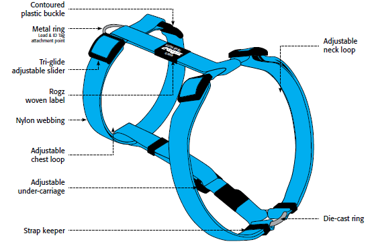 Classic Harness Features and Benefits
