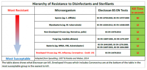 Hierarchy of Resistance to Disinfectants and Sterlilants