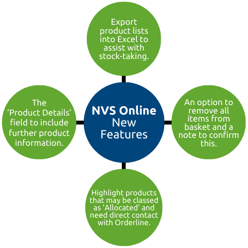 NVSOnline Selling points