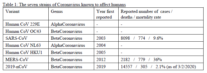 The seven strains of Coronavirus know to affect humans